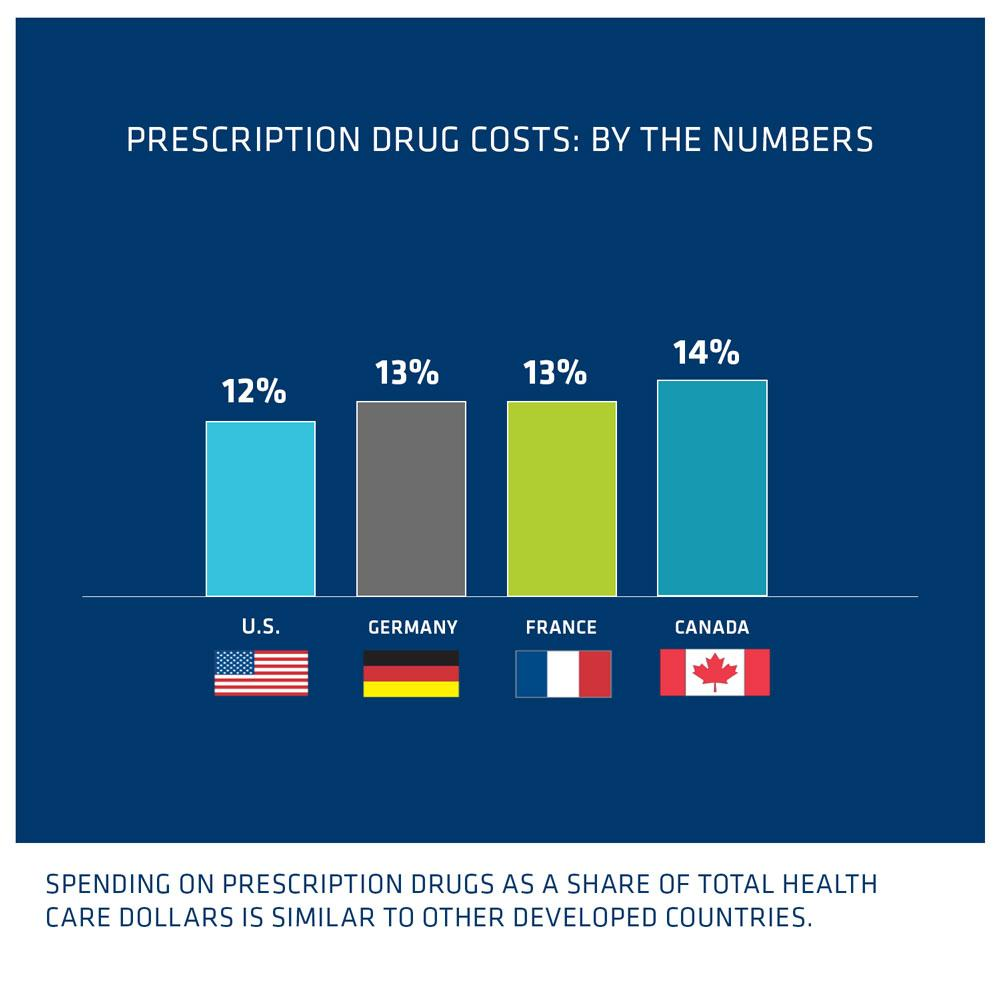 Are Drugs the Biggest Category of Spending in US Healthcare