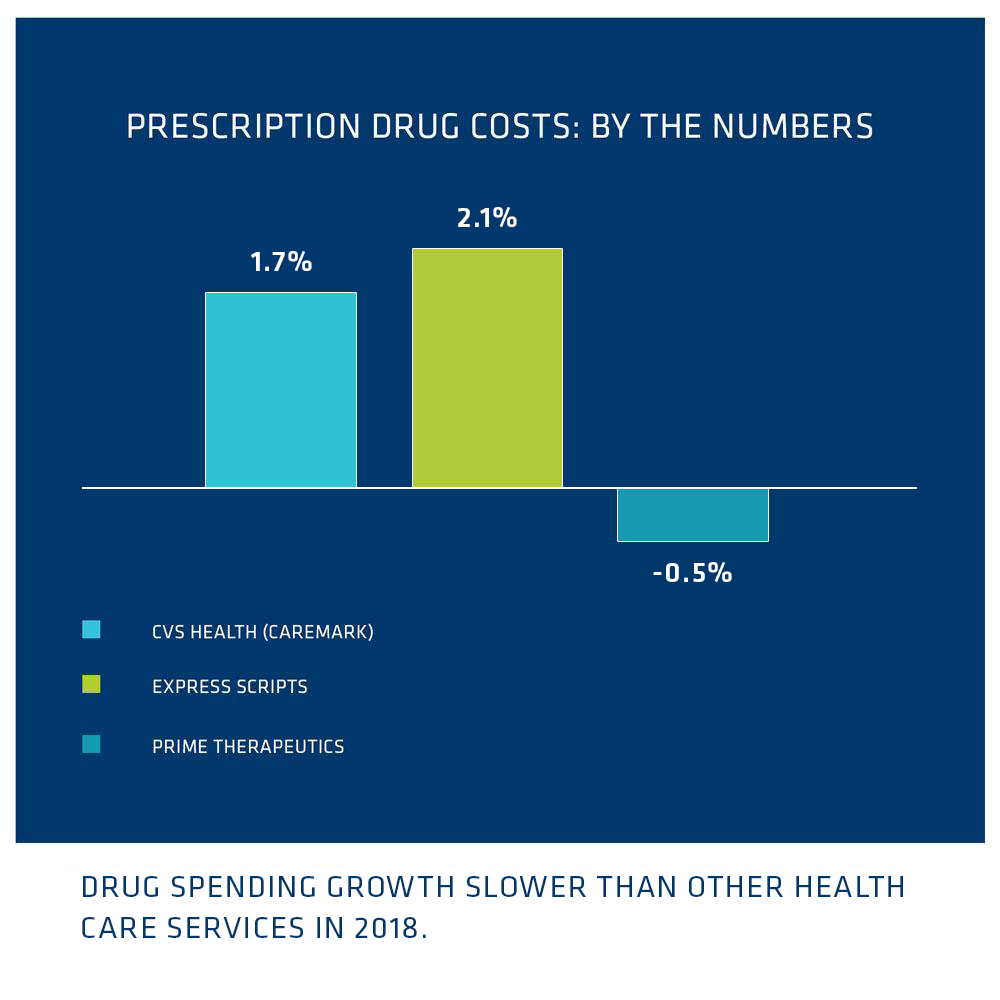Are Drugs the Biggest Category of Spending in US Healthcare? | Drug
