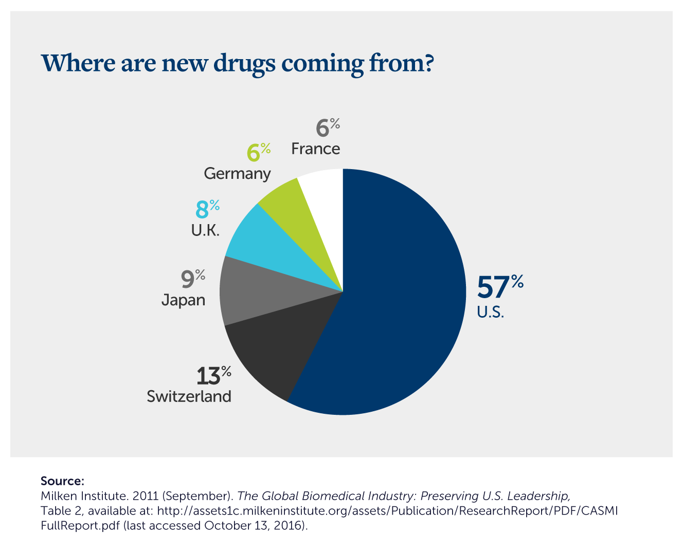 should the us government do more to regulate drug prices? | drug