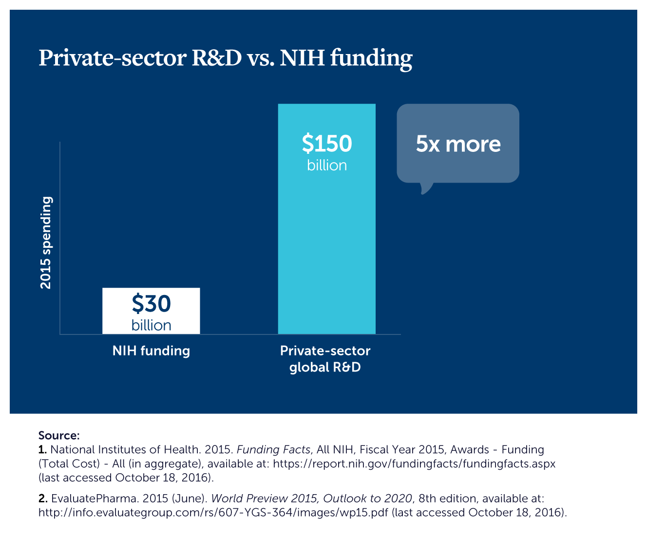 Private Investment Dwarfs NIH Funding